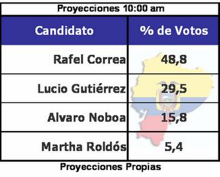 exit pool a las 10.00 am en Ecuador, con victoria fácil de Correa