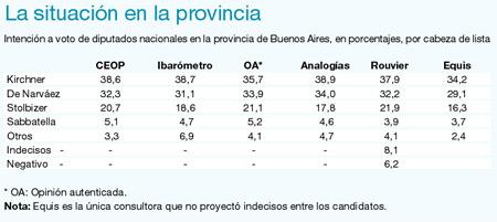 tabla de encuestas elecciones diputados 2009 argentin