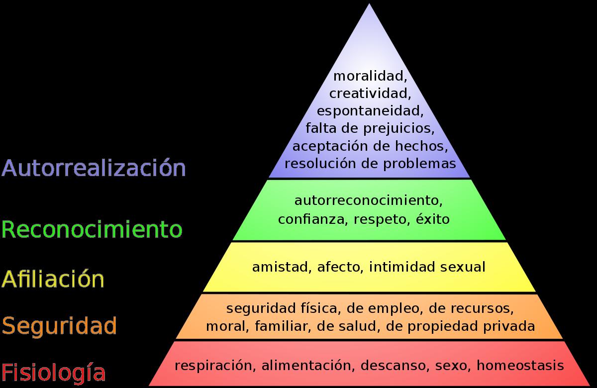1200px-Pirámide_de_Maslow.svg.png